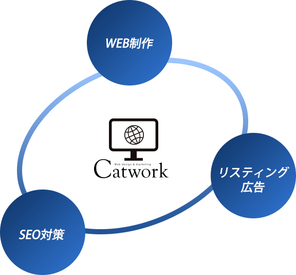 WEB制作会社ならではの多角的なご提案が可能!